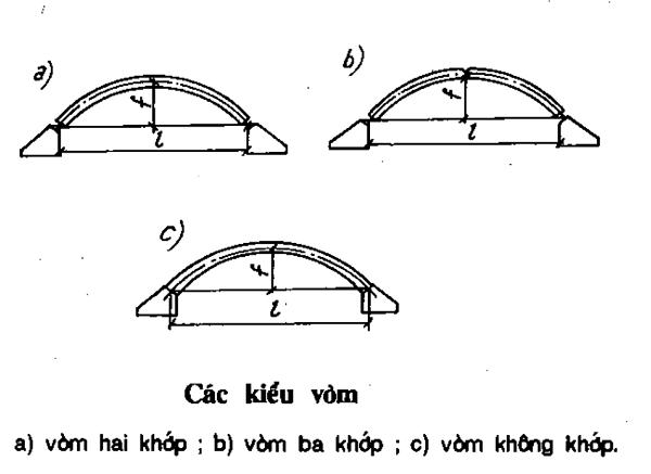 Cấu trúc vòm kết cấu thép | worldsteel Group