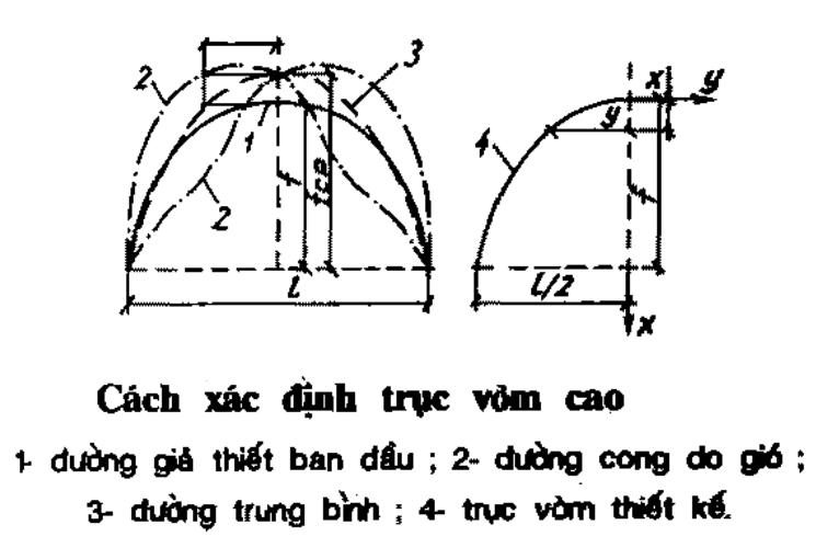cấu tạo kết cầu vòm thép | kết cấu thép | worldsteel group